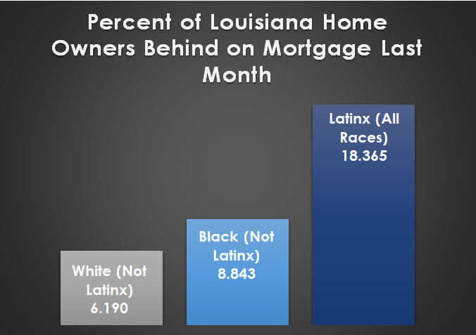 a bar graph of the percent of louisiana home owners behind on mortgage last month, the largest bar is for latinx (all races) at 18.365, the smallest bar is for white (not latinx) at 6.190