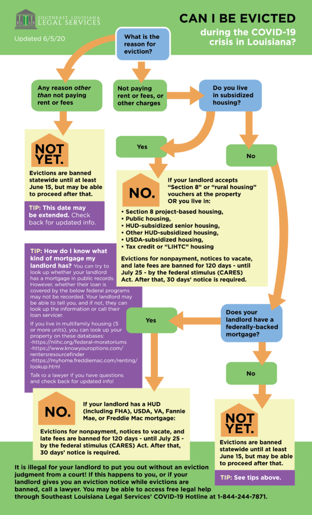 can i be evicted during the covid-19 crisis in louisiana? flow chart